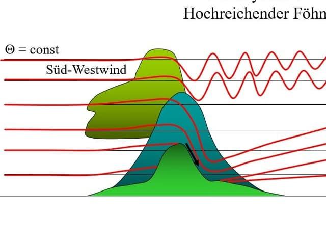 Föhnschema: Ein Berg wird schematisch dagestellt. Linien sympolisieren den Weg  der Luft vom Luv ins Lee.