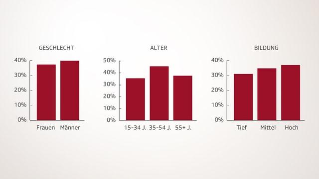 Drei Balkendiagramme zeigen die Verteilung des Vertrauens nach Geschlecht, Alter und Bildung.