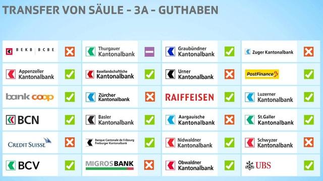 30 Banken im Vergleich.