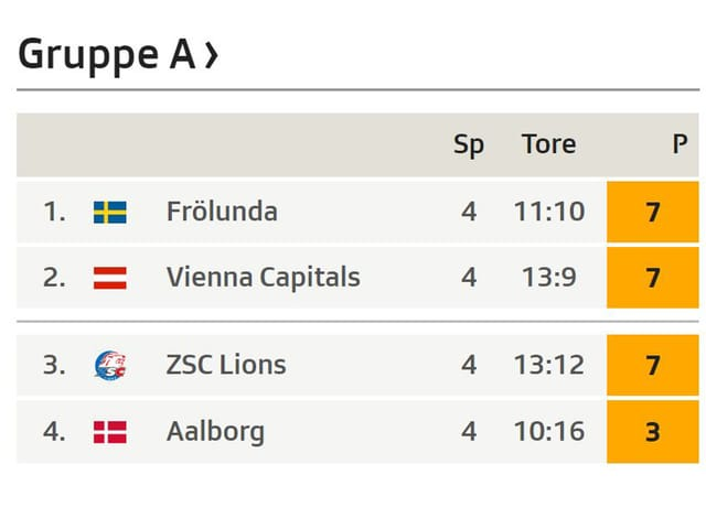 Tabelle Gruppe A