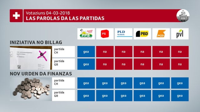 Las parolas da las partidas chantunalas e naziunalas tar las votaziuns dals 4 da mars 2018.