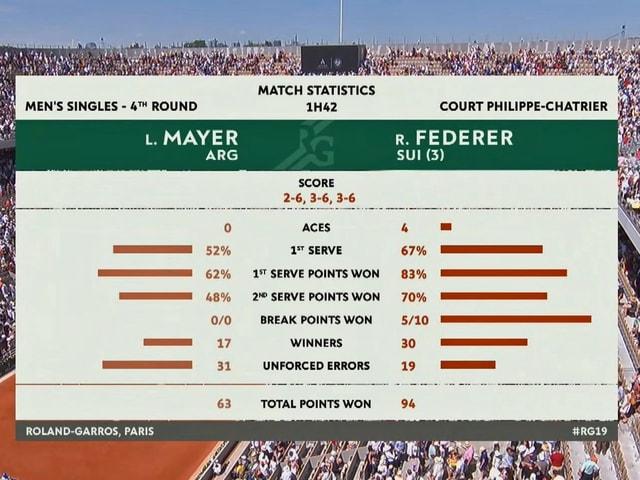 Tennis-Statistiken