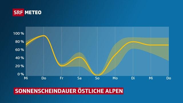 Verlauf der Sonnenscheindauer in den östlichen Alpen. Ab Montag sieht es gut aus.