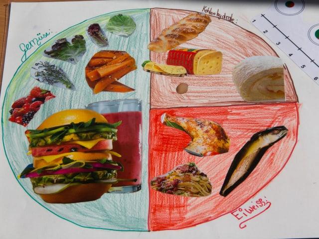 Auf einem Teller sind Bilder von verschiedenen Lebensmitteln aufgeklebt. Gemüse ist dabei grün, Eiweisse sind rot, Kohlenhydrate sind braun.