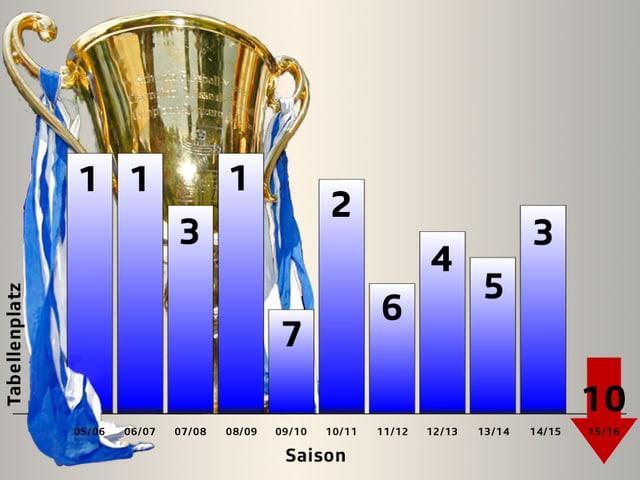 Zwischen 2006 und 2009 drei Mal Meister, nun Abstieg: Wie der FCZ vom Spitzenklub zum Absteiger wurde.