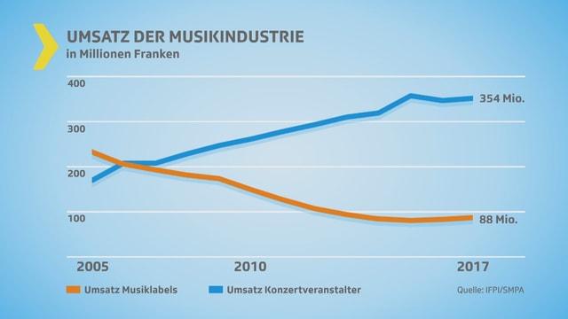 Umsatz Musiklabels sinkt. Umsatz Konzertveranstalter steigt. (Kurve 2005 bis 2017