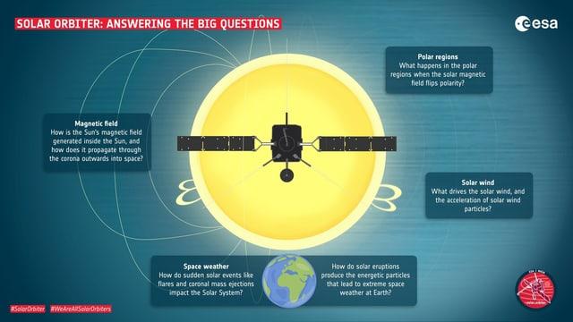 Grafik mit der Beschreibung, was der Solar Orbiter tun wird.
