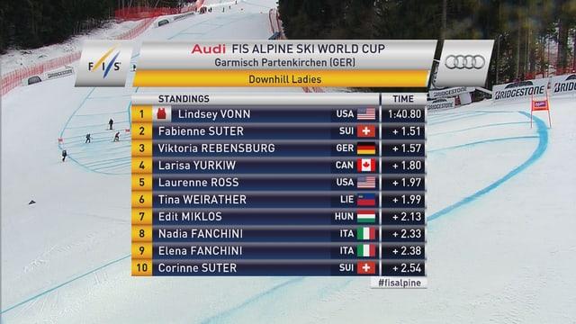 Die Top Ten in Garmisch-Partenkirchen.