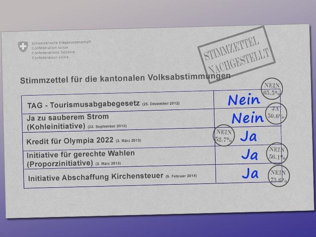 Kantonaler Stimmzettel von Heinz Brand.