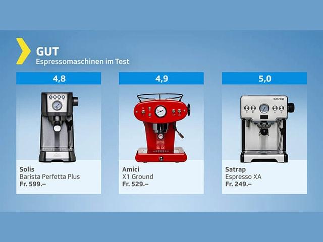 Testgrafik Espressomaschinen - Gesamturteil gut