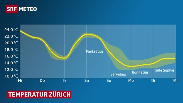 Temperaturkurve für Zürich (von Mittwoch bis Mittwoch) im Diagram eingetragen.