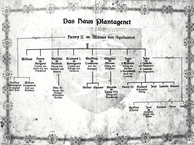 Grafik von Haus der Plantagenet