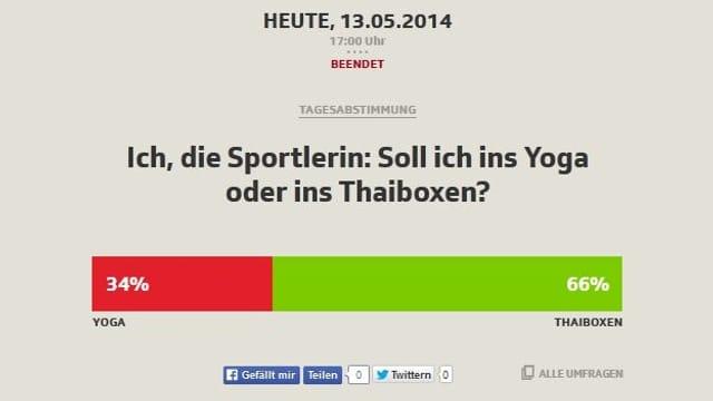 Das Resultat der Abstimmung: 66 zu 34 Prozent für Thaiboxen.
