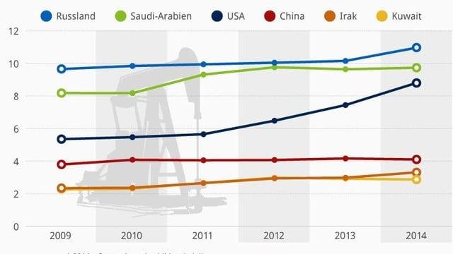 Grafik der grössten Erdölproduzenten.