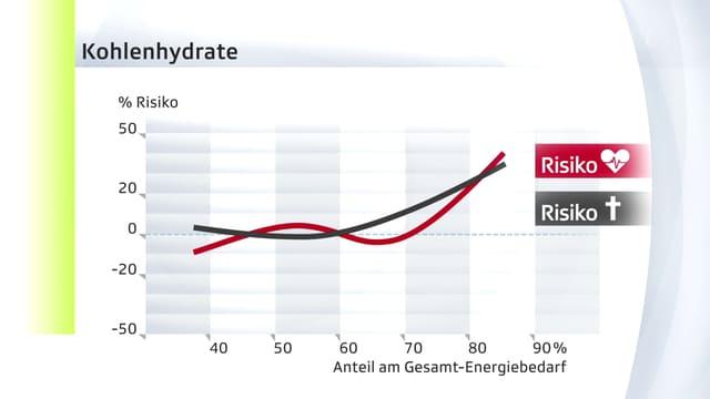Statistik mit einer roten und einer schwarzen Kurve