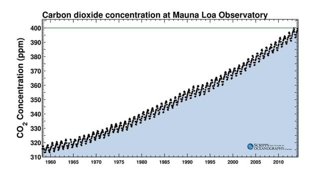 Ein Grafik bildet die jährliche Schwankungen von CO2 ab