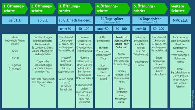 Tabelle mit Oefnungsschritten