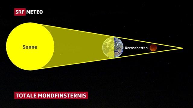 System der totalen Mondfinsternis: Sonne, Erde und Mond liegen auf einer Achse. Durch Lichtbrechung verfärbt sich der Vollmond im Kernschatten der Erde rötlich.