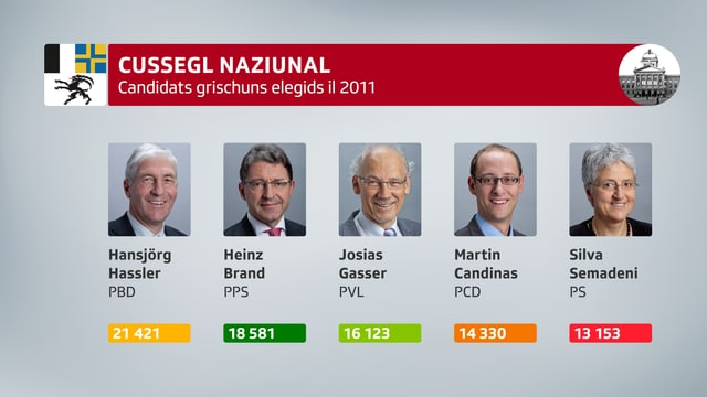 Elegids en il cussegl naziunal 2011: Hansjörg Hassler (PBD 21'421), Heinz Brand (PPS 18'581), Josias Gasser (PVL 16'123), Martin Candinas (PCD 14'330) e Silva Semadeni (PS 13'153).