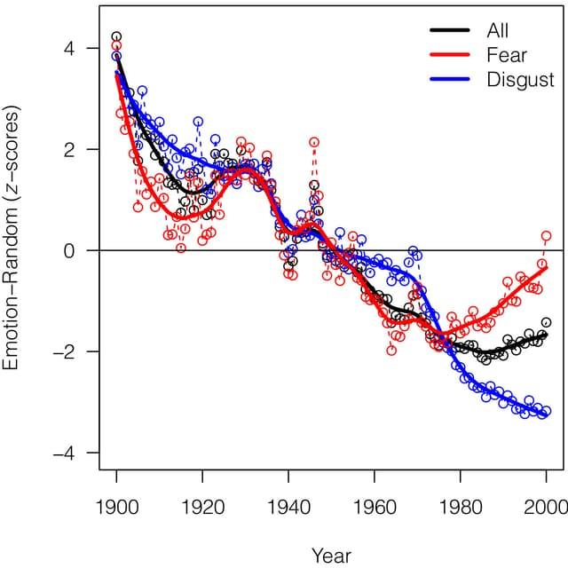 Zwei Kurven zeigen die Verwendung der beiden Emotionen «Angst» und «Ekel» über hundert Jahre, verglichen mit der durchschnittlichen Verwendung aller sechs Emotionen der Studie.