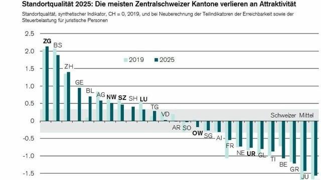 Eine Abbildung der Studie über die Attraktivität der Kantone in Sachen Wirtschaft.