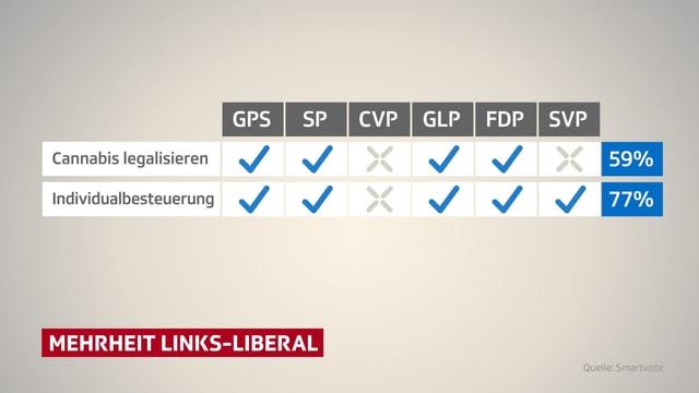 Ergebnisse Mehrheit Links-Liberal.