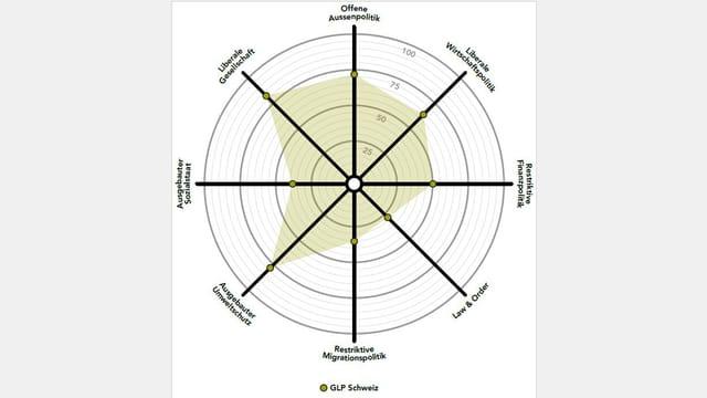 Smartspider-Grafik der Grünliberalen