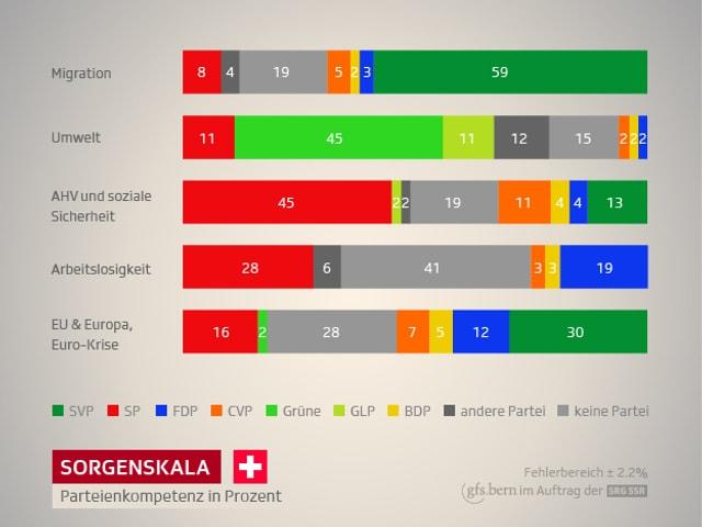 Grafik Parteienkompetenz