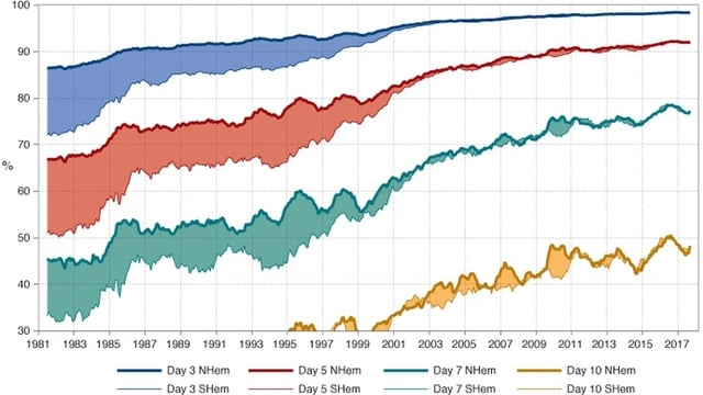 Eine Grafik zeigt die Entwicklung der Prognosequalität seit den 1980er Jahren. Eine heutige 3-Tagesprognose liegt ca. bei 98 Prozent.
