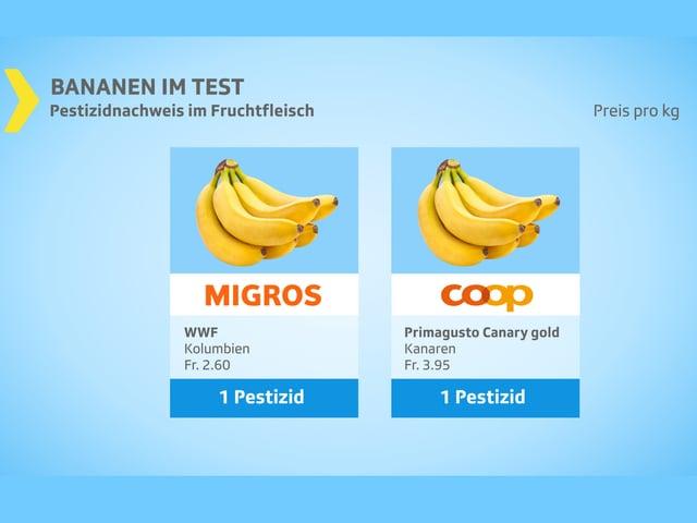 1 Pestizid gefunden bei WWF imf Primagusto Canary gold