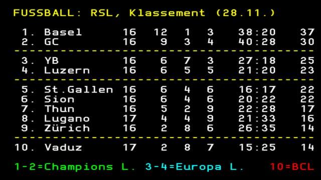 Die Tabelle nach 2 Spielen der 17. Super-League-Runde.