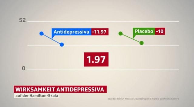 Revolutionäre Erkenntnisse - Antidepressiva wirken kaum besser als Placebo