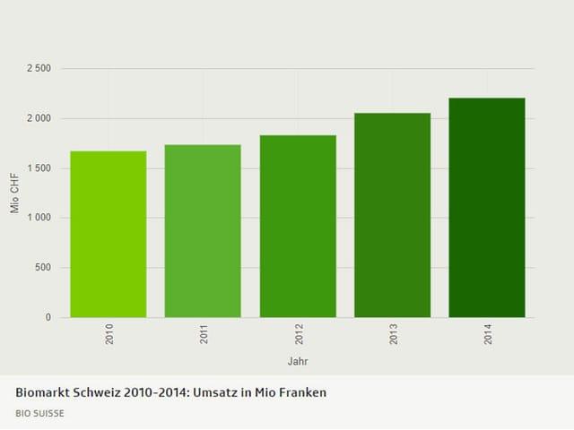 Säulendiagramm Entwicklung Biomarkt Schweiz