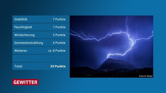 Tabelle mit verschiedenen Gewitterfaktoren