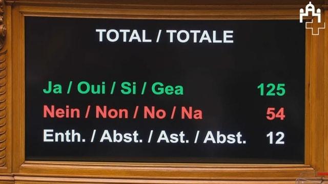 Auf einem Bildschirm stehen die Stimmen der Gesamtabstimmung: 125 Ja, 54 Nein, 12 Enthaltungen.