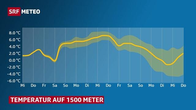 Diagramm: Eine Kurve zeigt den Verlauf der Temperatur auf 1500 Meter.