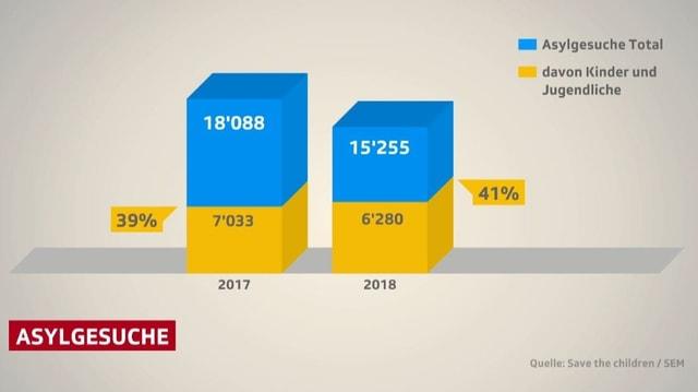 Grafik Asylsuchende und davon Jugendliche.