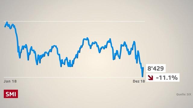 Börsenkurve des Swiss Market Index. Er verliert übers 2018 gesehen gut 11 Prozent.
