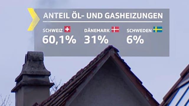 Grafik Anteil Öl- und Gasheizungen. Schweiz im Vergleich mit Dänemark und Schweden.