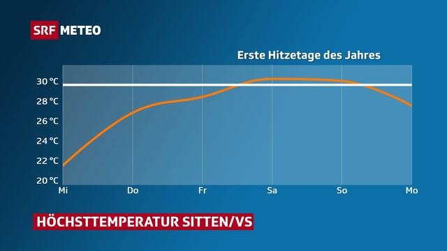 Eine Grafik zeigt die Temperaturhöchstwerte für Sitten bis Montag. Am Wochenende liegen die Höchstwerte über 30 Grad.