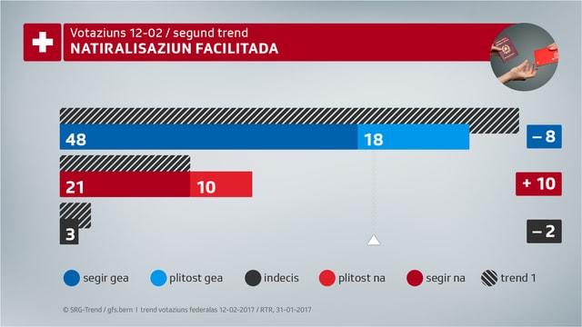 Trend da votaziun tar la natiralisaziun facilitada.