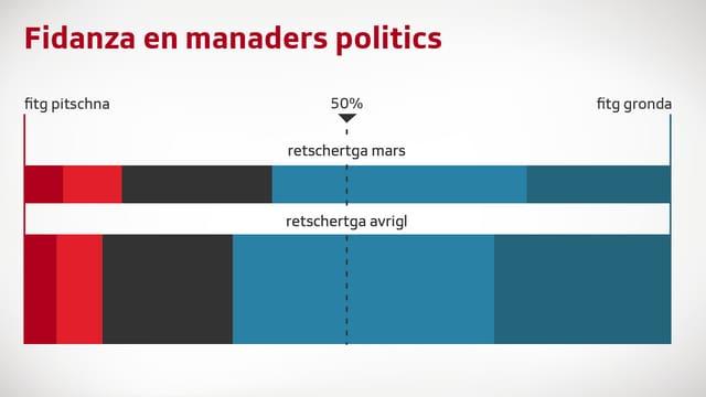 Grafica davart la fidanza en manaders politics