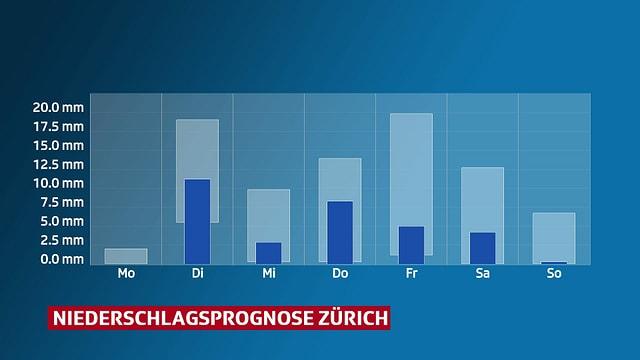 Balkendiagramm, das Niederschlagsprognose für Zürich zeigt.