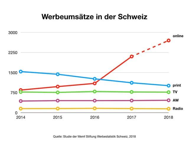 Grafik der Werbeeinnahmen der verschiedenen Medien