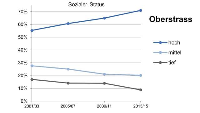 Grafik zum sozialen Status im Zürcher Quartier Oberstrass. Der soziale Status steigt.