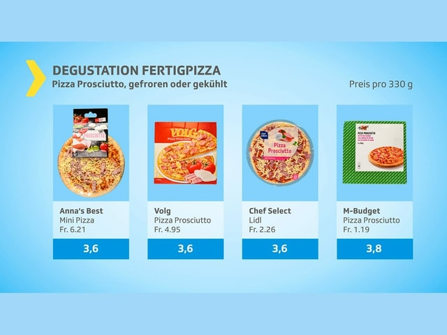 Weitere vier Pizzen, die schlechte Noten erhalten haben.