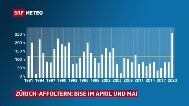 Bisenstunden im April und Mai an der Messstation Zürich-Affoltern.