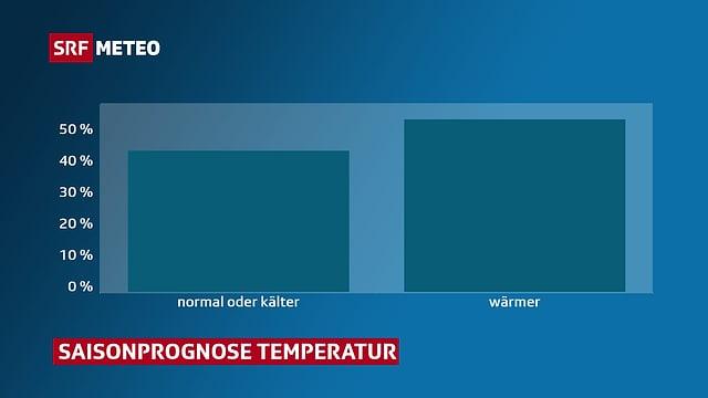 Saisonprognose für die Temperatur in der Schweiz.