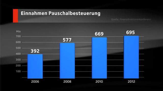 Diagramm, das die Zunahme der Pauschalbesteuerung zeigt.