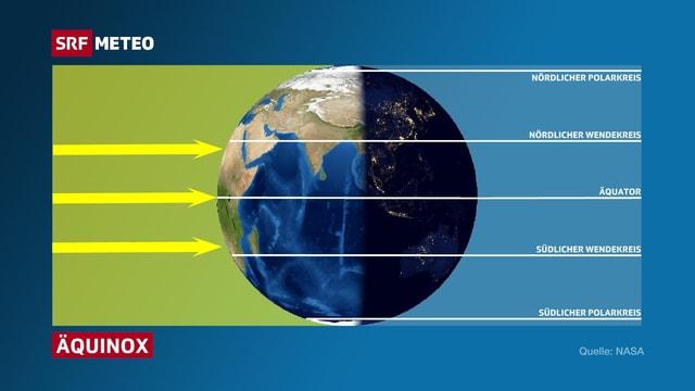 Die Grafik zeigt, wie die Sonne um die Mittagszeit genau über dem Äquator steht. Wichtige Breitenkreise sind angeschrieben.